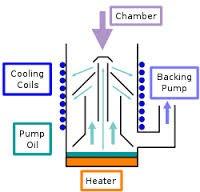 RPS Pumps